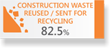 CONSTRUCTION WASTE REUSED / SENT FOR RECYCLING 82.5%